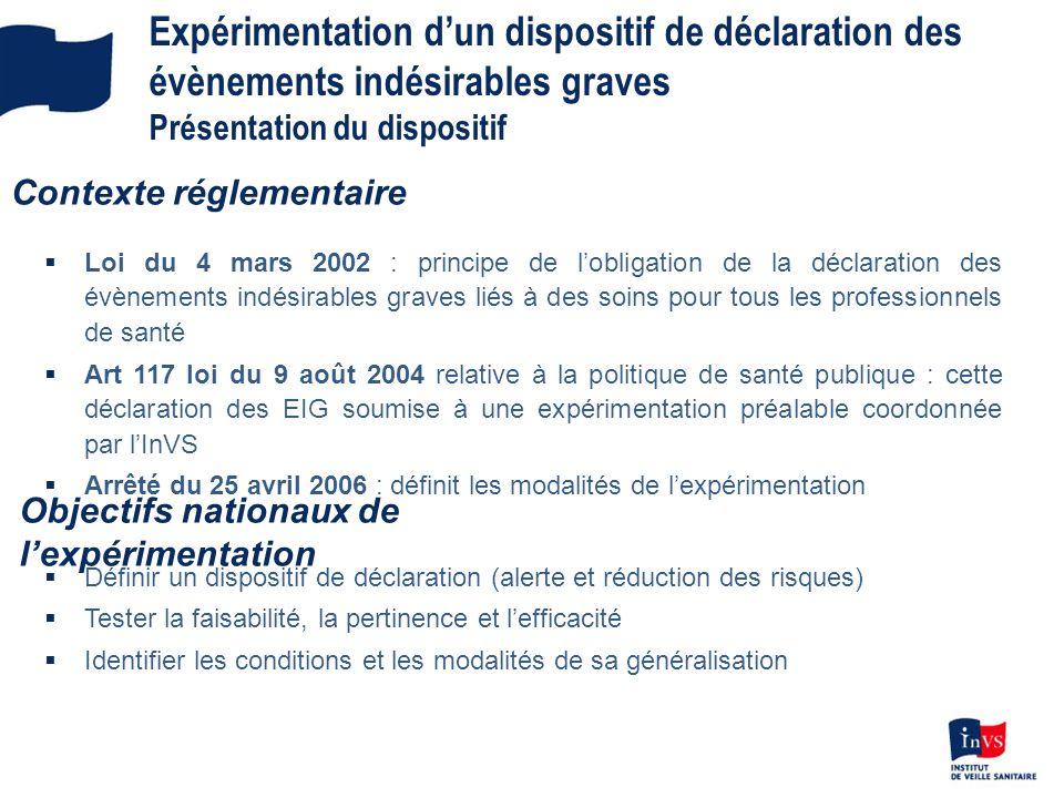 Expérimentation dun dispositif de déclaration des évènements indésirables graves Présentation du dispositif Loi du 4 mars 2002 : principe de lobligati