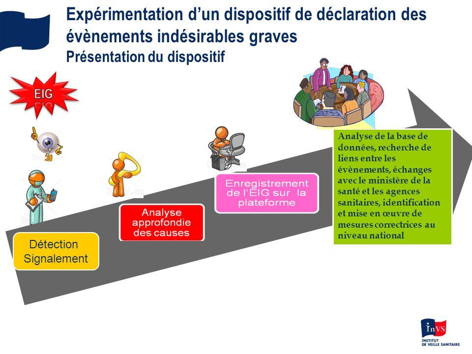 Expérimentation dun dispositif de déclaration des évènements indésirables graves Présentation du dispositif Détection Signalement Analyse de la base d