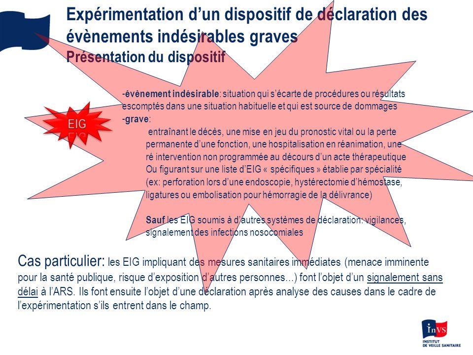 Expérimentation dun dispositif de déclaration des évènements indésirables graves Présentation du dispositif Cas particulier: les EIG impliquant des me