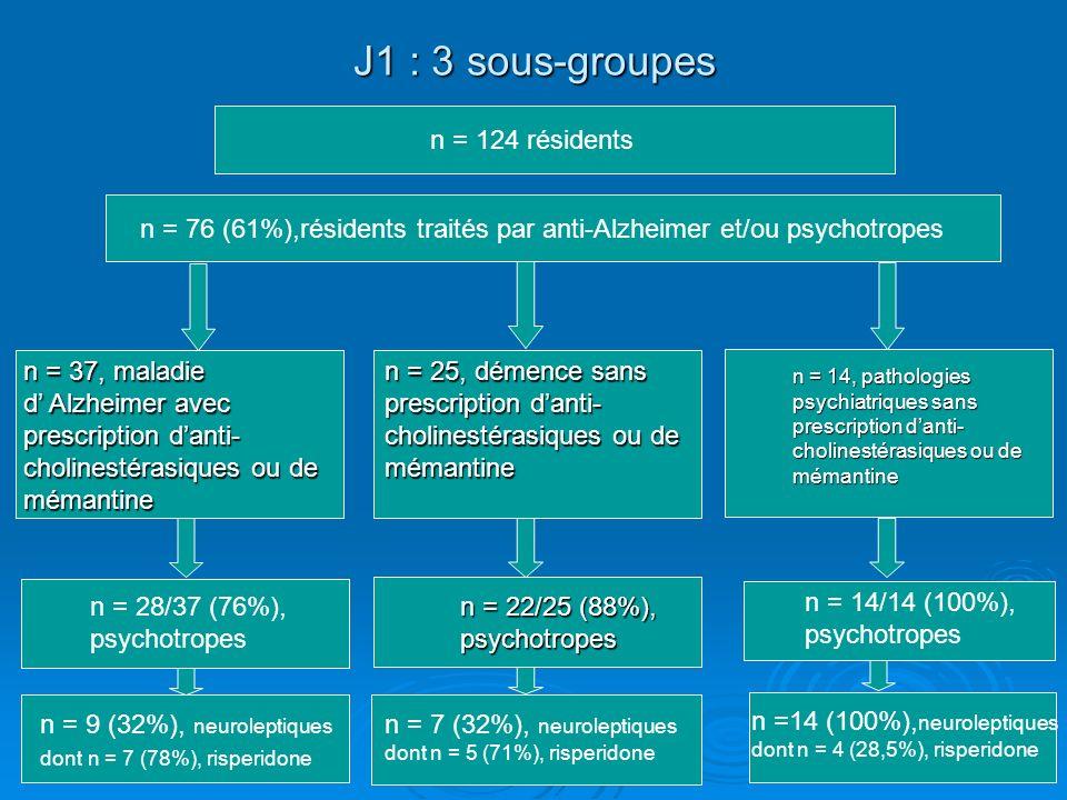 J1 : 3 sous-groupes n = 76 (61%),résidents traités par anti-Alzheimer et/ou psychotropes n = 25, démence sans prescription danti- cholinestérasiques ou de mémantine n = 37, maladie d Alzheimer avec prescription danti- cholinestérasiques ou de mémantine n = 28/37 (76%), psychotropes n = 14, pathologies psychiatriques sans prescription danti- cholinestérasiques ou de mémantine n = 14/14 (100%), psychotropes n = 124 résidents n = 7 (32%), neuroleptiques dont n = 5 (71%), risperidone n =14 (100%), neuroleptiques dont n = 4 (28,5%), risperidone n = 22/25 (88%), psychotropes n = 9 (32%), neuroleptiques dont n = 7 (78%), risperidone