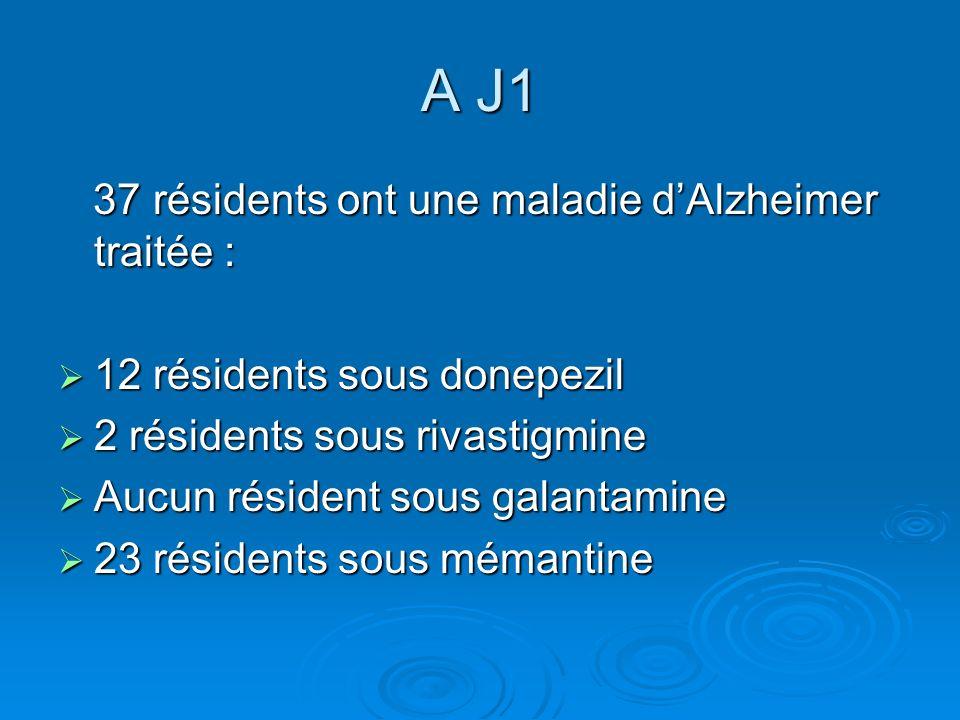 A J1 37 résidents ont une maladie dAlzheimer traitée : 37 résidents ont une maladie dAlzheimer traitée : 12 résidents sous donepezil 12 résidents sous donepezil 2 résidents sous rivastigmine 2 résidents sous rivastigmine Aucun résident sous galantamine Aucun résident sous galantamine 23 résidents sous mémantine 23 résidents sous mémantine