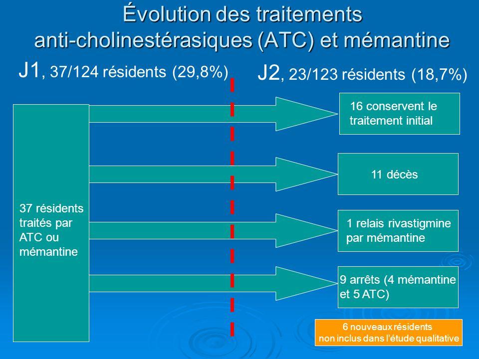 Évolution des traitements anti-cholinestérasiques (ATC) et mémantine J1, 37/124 résidents (29,8%) J2, 23/123 résidents (18,7%) 37 résidents traités par ATC ou mémantine 16 conservent le traitement initial 11 décès 1 relais rivastigmine par mémantine 9 arrêts (4 mémantine et 5 ATC) 6 nouveaux résidents non inclus dans létude qualitative