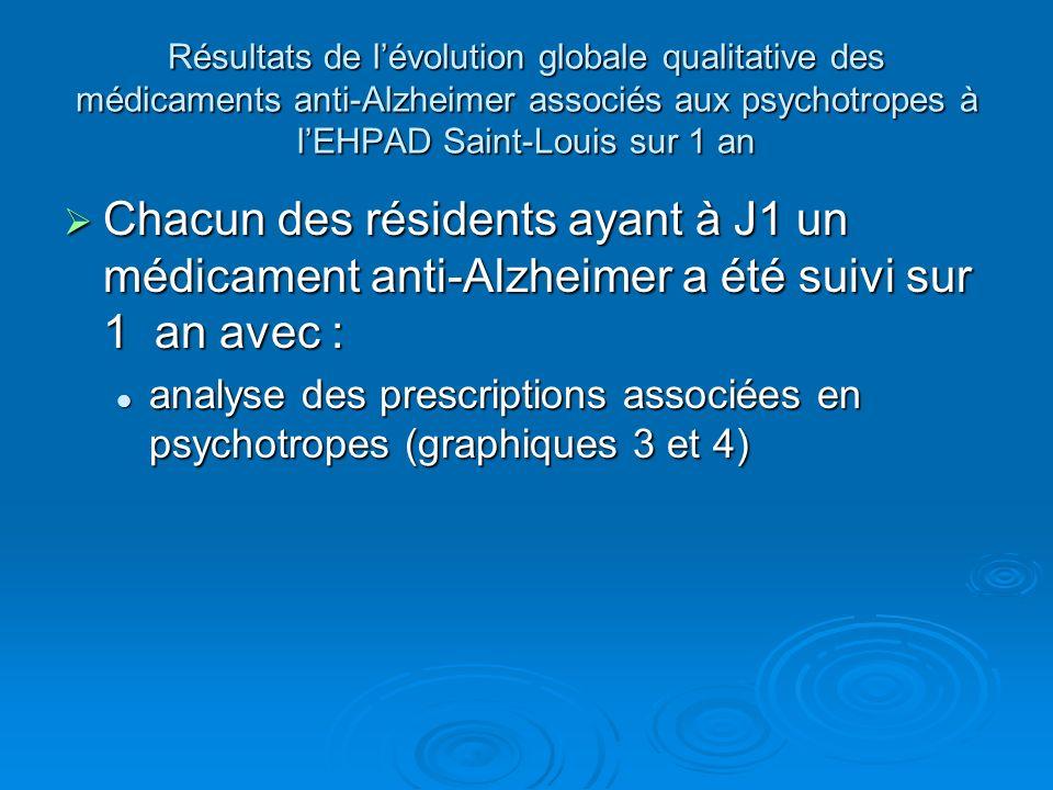 Résultats de lévolution globale qualitative des médicaments anti-Alzheimer associés aux psychotropes à lEHPAD Saint-Louis sur 1 an Chacun des résidents ayant à J1 un médicament anti-Alzheimer a été suivi sur 1 an avec : Chacun des résidents ayant à J1 un médicament anti-Alzheimer a été suivi sur 1 an avec : analyse des prescriptions associées en psychotropes (graphiques 3 et 4) analyse des prescriptions associées en psychotropes (graphiques 3 et 4)