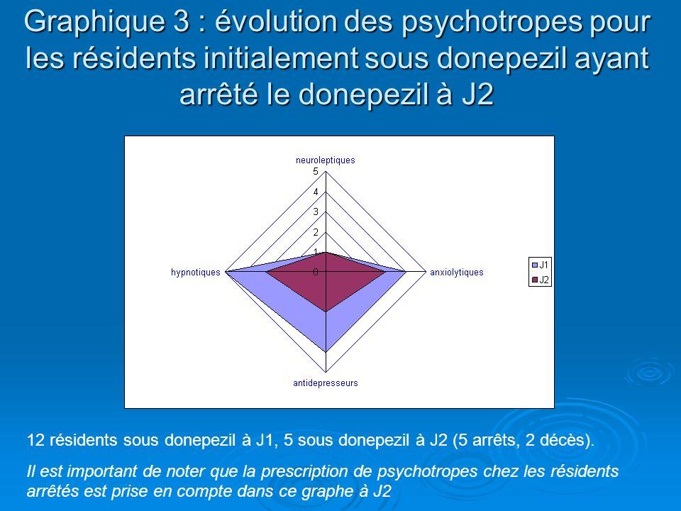 Graphique 3 : évolution des psychotropes pour les résidents initialement sous donepezil ayant arrêté le donepezil à J2 12 résidents sous donepezil à J1, 5 sous donepezil à J2 (5 arrêts, 2 décès).