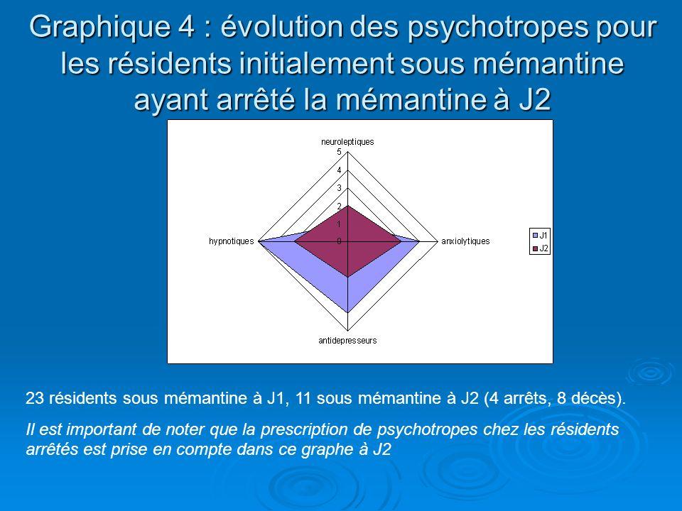 Graphique 4 : évolution des psychotropes pour les résidents initialement sous mémantine ayant arrêté la mémantine à J2 23 résidents sous mémantine à J1, 11 sous mémantine à J2 (4 arrêts, 8 décès).