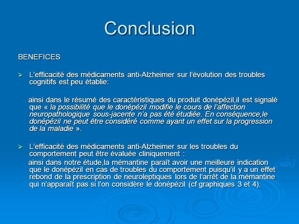 Conclusion BENEFICES Lefficacité des médicaments anti-Alzheimer sur lévolution des troubles cognitifs est peu établie: Lefficacité des médicaments ant