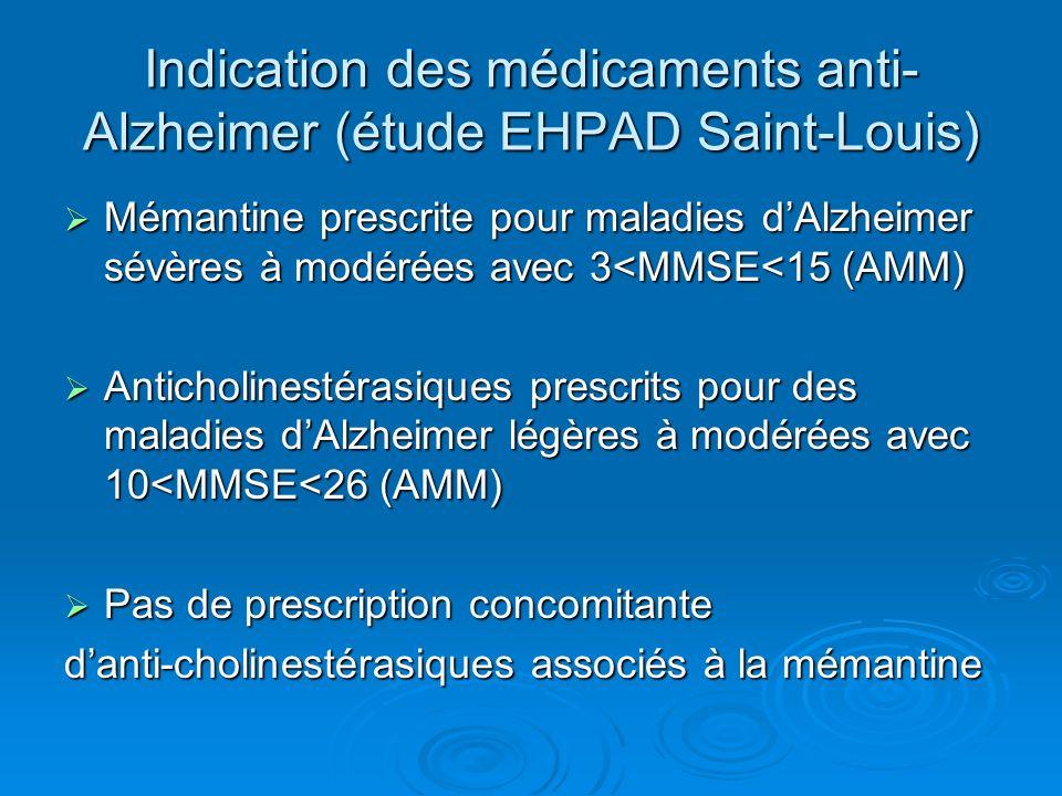 Indication des médicaments anti- Alzheimer (étude EHPAD Saint-Louis) Mémantine prescrite pour maladies dAlzheimer sévères à modérées avec 3<MMSE<15 (AMM) Mémantine prescrite pour maladies dAlzheimer sévères à modérées avec 3<MMSE<15 (AMM) Anticholinestérasiques prescrits pour des maladies dAlzheimer légères à modérées avec 10<MMSE<26 (AMM) Anticholinestérasiques prescrits pour des maladies dAlzheimer légères à modérées avec 10<MMSE<26 (AMM) Pas de prescription concomitante Pas de prescription concomitante danti-cholinestérasiques associés à la mémantine