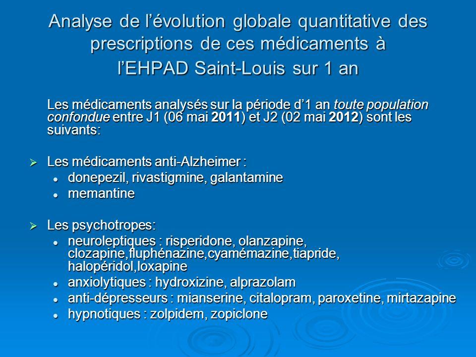 Analyse de lévolution globale quantitative des prescriptions de ces médicaments à lEHPAD Saint-Louis sur 1 an Les médicaments analysés sur la période
