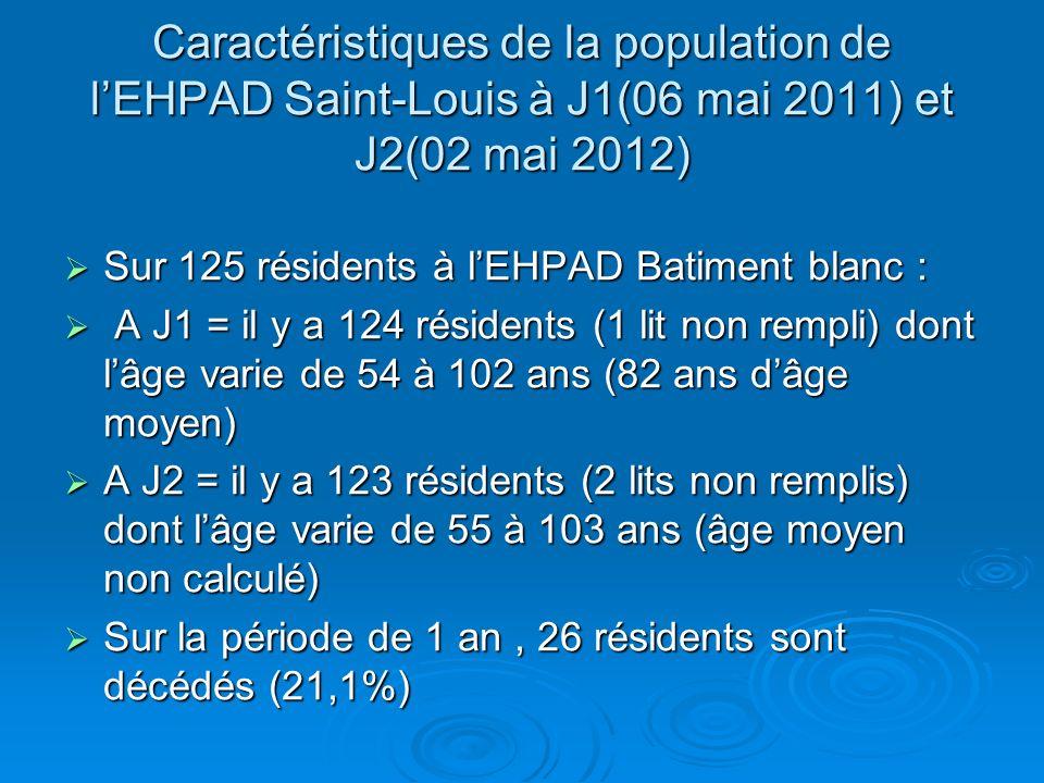 Caractéristiques de la population de lEHPAD Saint-Louis à J1(06 mai 2011) et J2(02 mai 2012) Sur 125 résidents à lEHPAD Batiment blanc : Sur 125 résidents à lEHPAD Batiment blanc : A J1 = il y a 124 résidents (1 lit non rempli) dont lâge varie de 54 à 102 ans (82 ans dâge moyen) A J1 = il y a 124 résidents (1 lit non rempli) dont lâge varie de 54 à 102 ans (82 ans dâge moyen) A J2 = il y a 123 résidents (2 lits non remplis) dont lâge varie de 55 à 103 ans (âge moyen non calculé) A J2 = il y a 123 résidents (2 lits non remplis) dont lâge varie de 55 à 103 ans (âge moyen non calculé) Sur la période de 1 an, 26 résidents sont décédés (21,1%) Sur la période de 1 an, 26 résidents sont décédés (21,1%)