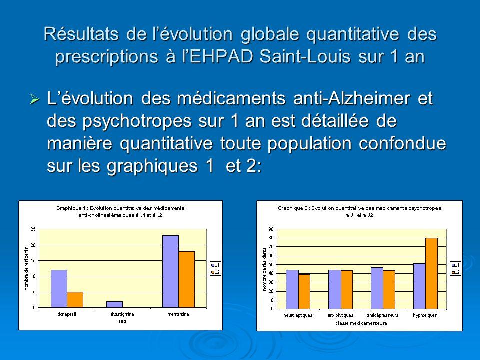 Résultats de lévolution globale quantitative des prescriptions à lEHPAD Saint-Louis sur 1 an Lévolution des médicaments anti-Alzheimer et des psychotr