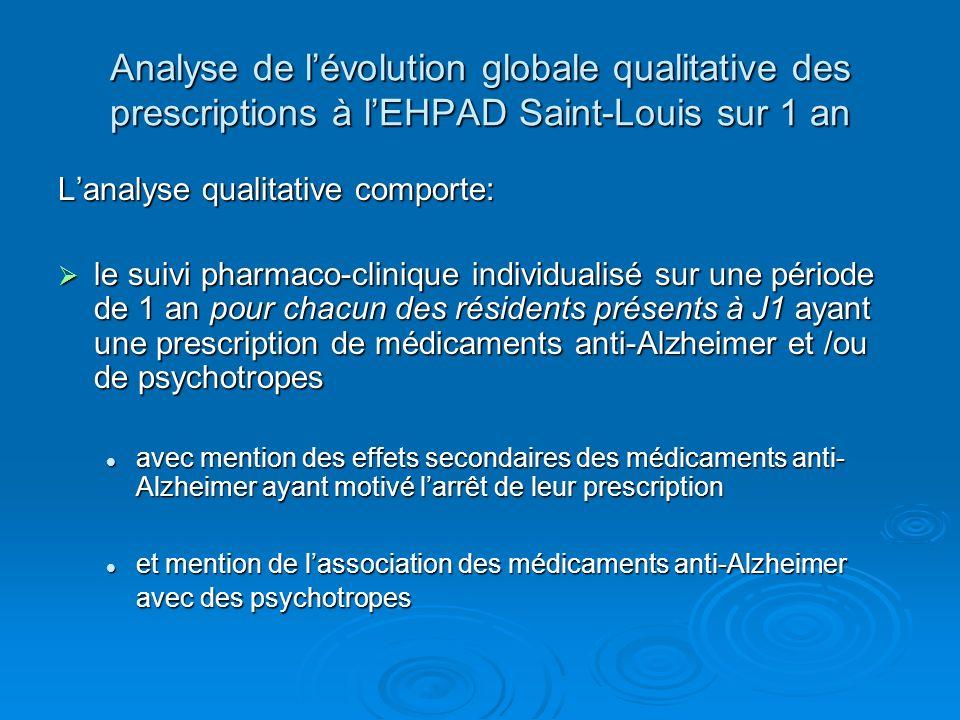 Analyse de lévolution globale qualitative des prescriptions à lEHPAD Saint-Louis sur 1 an Lanalyse qualitative comporte: le suivi pharmaco-clinique in