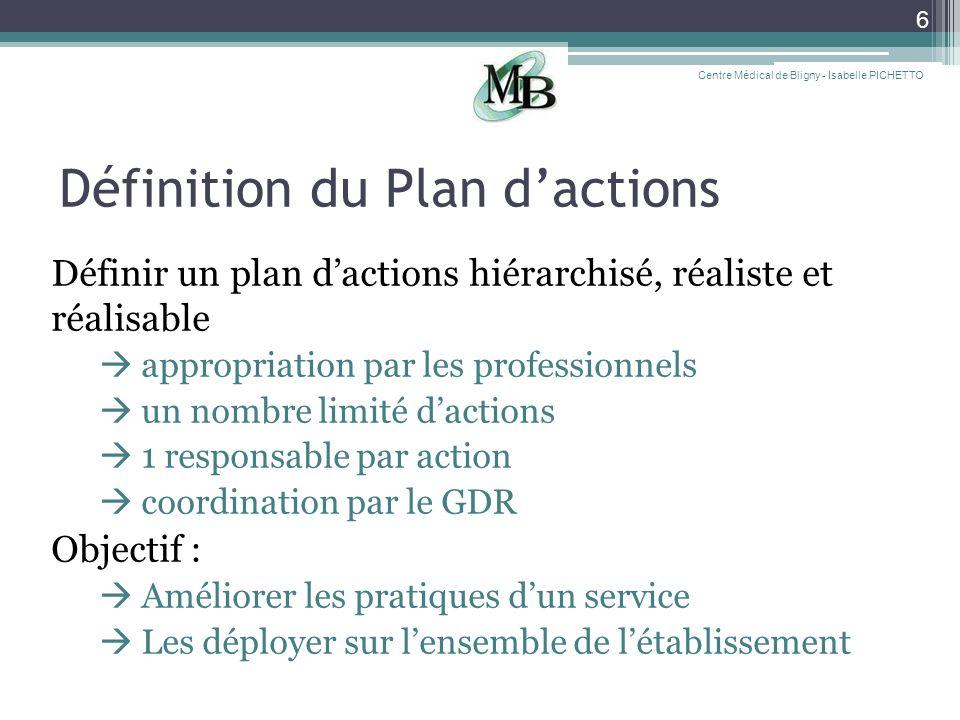 Définition du Plan dactions Définir un plan dactions hiérarchisé, réaliste et réalisable appropriation par les professionnels un nombre limité daction
