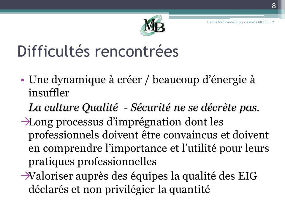 Difficultés rencontrées Une dynamique à créer / beaucoup dénergie à insuffler La culture Qualité - Sécurité ne se décrète pas. Long processus dimprégn