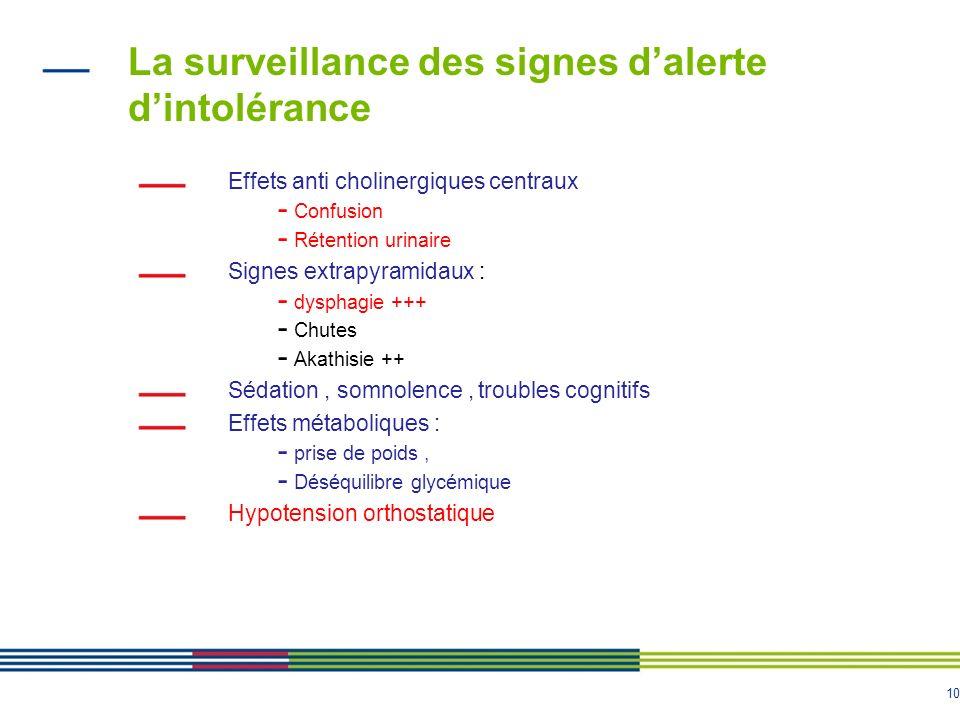 10 La surveillance des signes dalerte dintolérance Effets anti cholinergiques centraux - Confusion - Rétention urinaire Signes extrapyramidaux : - dys