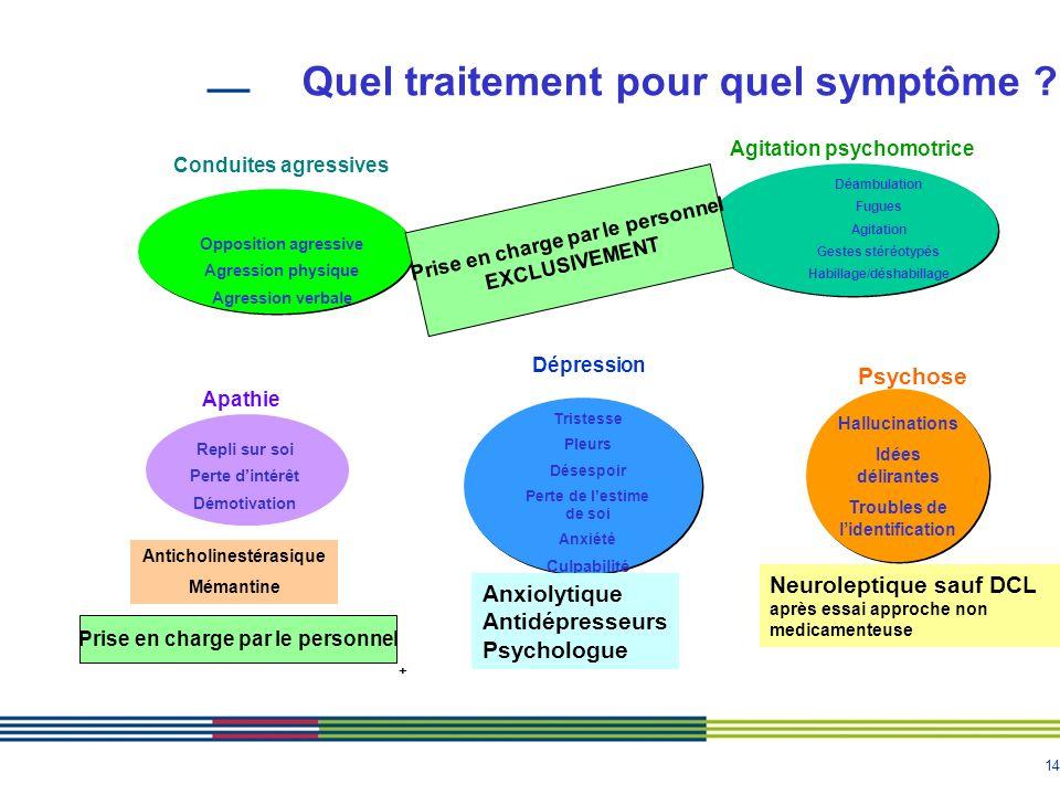 14 Quel traitement pour quel symptôme ? Tristesse Pleurs Désespoir Perte de lestime de soi Anxiété Culpabilité Repli sur soi Perte dintérêt Démotivati