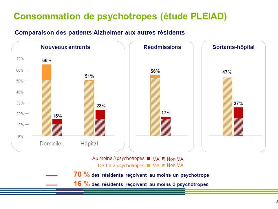 4 Psychotropes : une utilisation large Antidépresseurs, Hypnotiques, Anxiolytiques : une utilisation large chez tous les résidents Neuroleptiques : une utilisation large chez les patients souffrant de MA Nvx entrants domicile Nvx entrants hôpital Non MA Sortants-Hôpital MA Réadmissions Non MA AntidépresseursHypnotiquesAnxiolytiques Neuroleptiques 0% 20% 40% 50% 49% 41% 45% 30% 24% 39% 36% 24% 23% 34% 33% 47% 40% 37% 32% (Etude PLEIAD)