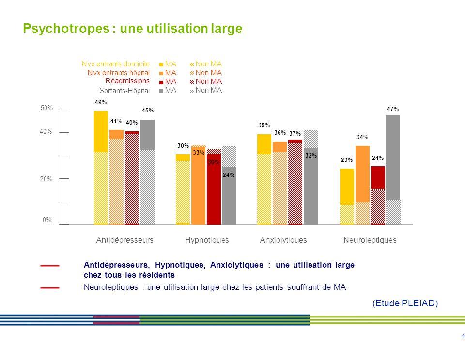 5 23 % 34 % 24 % 47 % 9 % 8 % 15 % 10 % MA : n = 1005Non MA : n = 1 212 Des populations de plus en plus fragilisées : TRAITEES PAR NEUROLEPTIQUE Domicile Hôpital Nouveaux entrantsRéadmissionsSortants-hôpital (Etude PLEIAD)