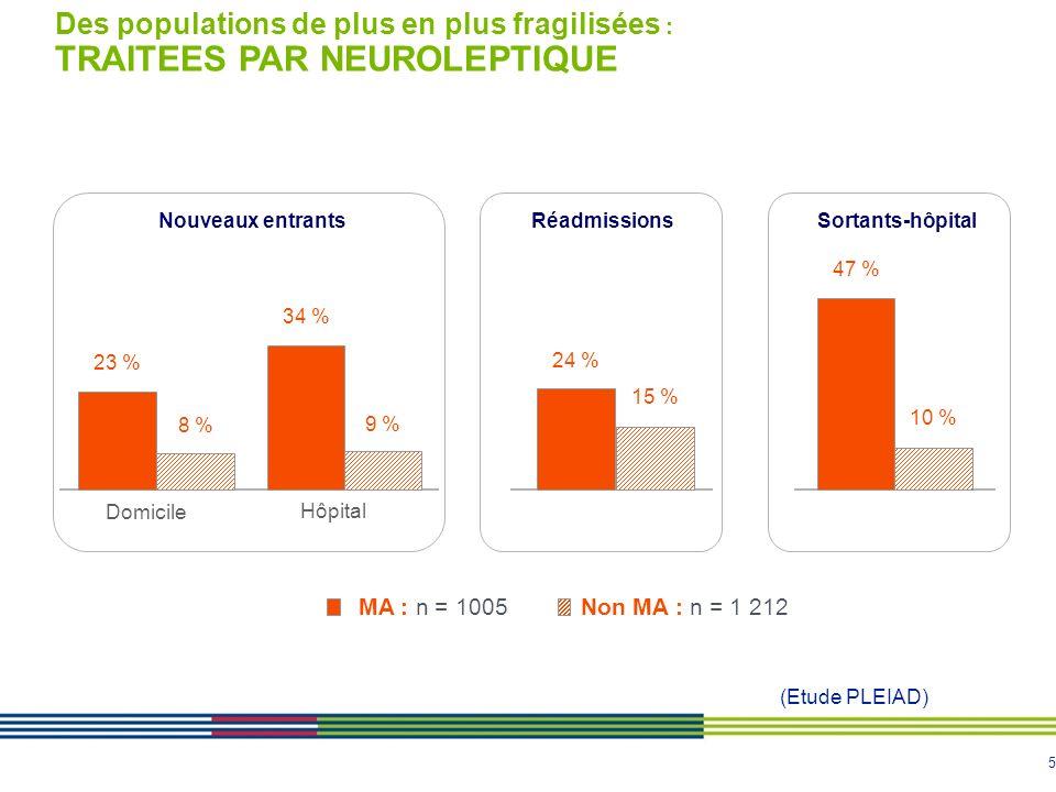 5 23 % 34 % 24 % 47 % 9 % 8 % 15 % 10 % MA : n = 1005Non MA : n = 1 212 Des populations de plus en plus fragilisées : TRAITEES PAR NEUROLEPTIQUE Domic