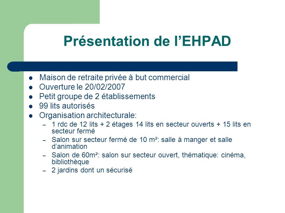 Présentation de lEHPAD Maison de retraite privée à but commercial Ouverture le 20/02/2007 Petit groupe de 2 établissements 99 lits autorisés Organisat