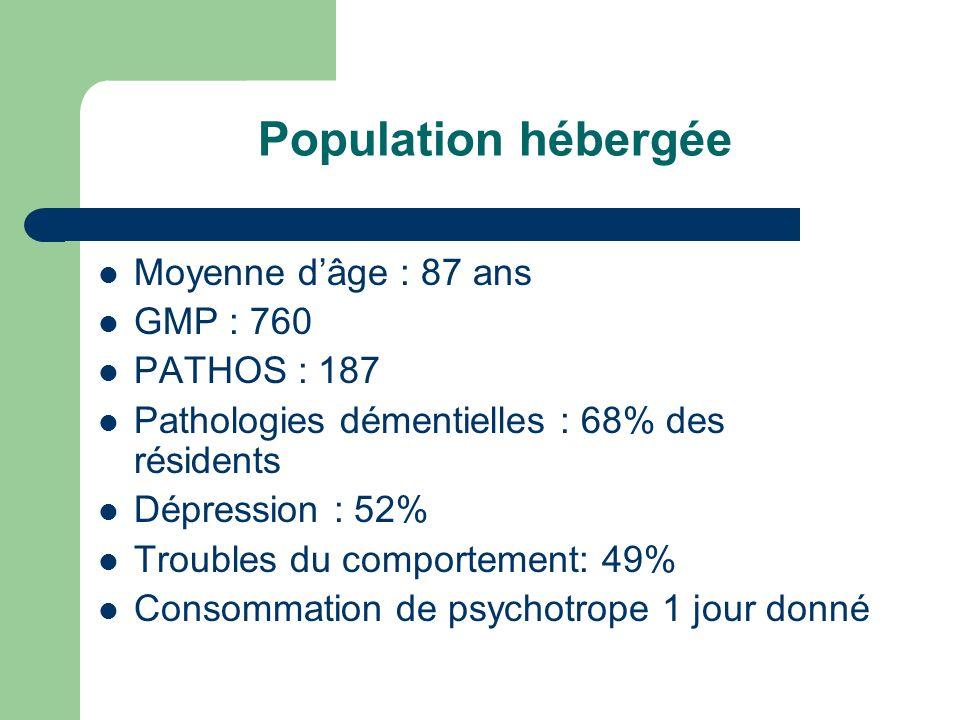 Moyenne dâge : 87 ans GMP : 760 PATHOS : 187 Pathologies démentielles : 68% des résidents Dépression : 52% Troubles du comportement: 49% Consommation