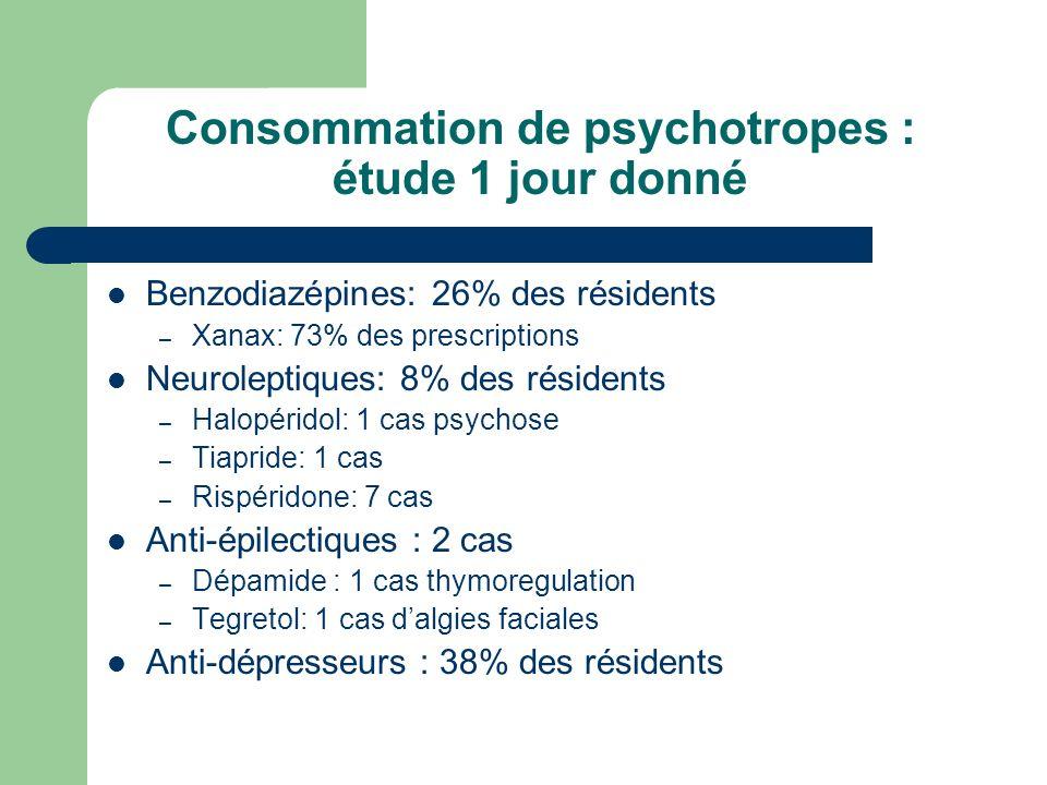 Benzodiazépines: 26% des résidents – Xanax: 73% des prescriptions Neuroleptiques: 8% des résidents – Halopéridol: 1 cas psychose – Tiapride: 1 cas – R