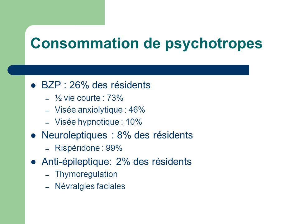 BZP : 26% des résidents – ½ vie courte : 73% – Visée anxiolytique : 46% – Visée hypnotique : 10% Neuroleptiques : 8% des résidents – Rispéridone : 99%