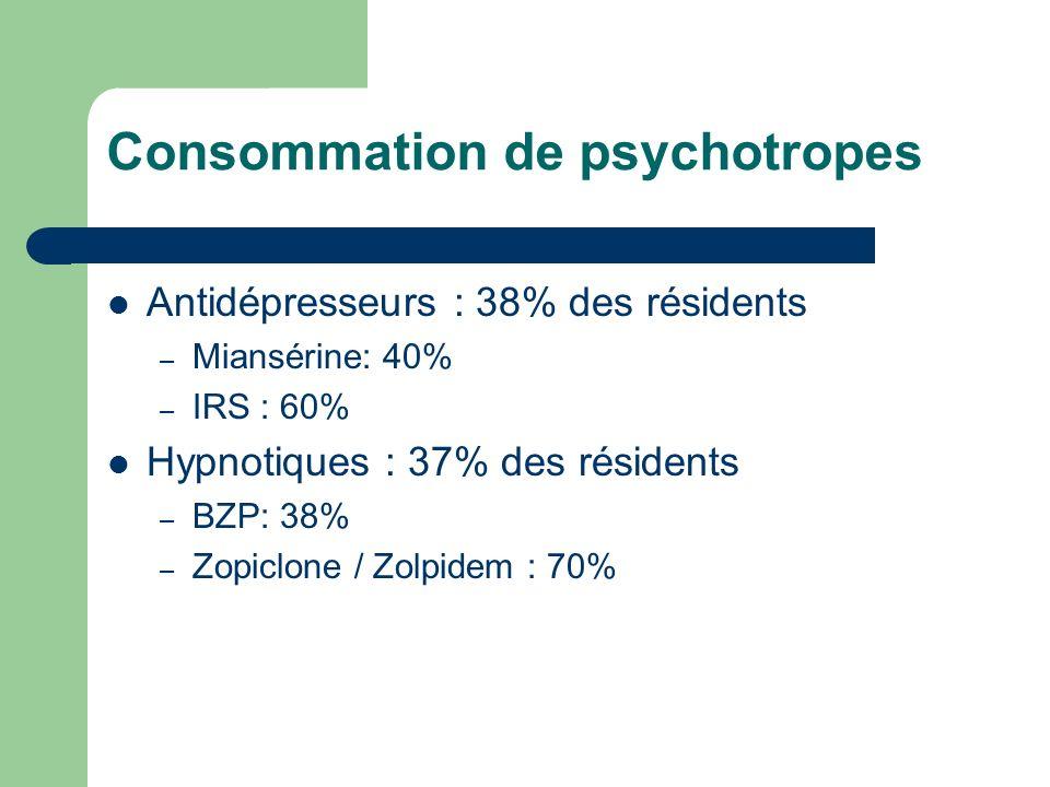 Antidépresseurs : 38% des résidents – Miansérine: 40% – IRS : 60% Hypnotiques : 37% des résidents – BZP: 38% – Zopiclone / Zolpidem : 70%