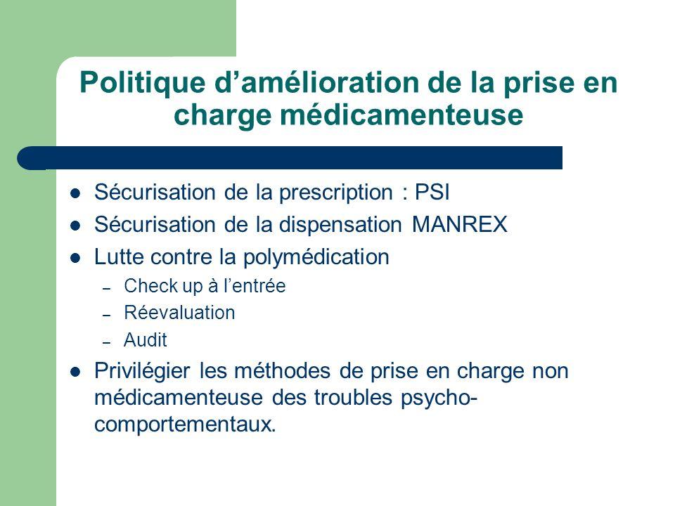 Sécurisation de la prescription : PSI Sécurisation de la dispensation MANREX Lutte contre la polymédication – Check up à lentrée – Réevaluation – Audi
