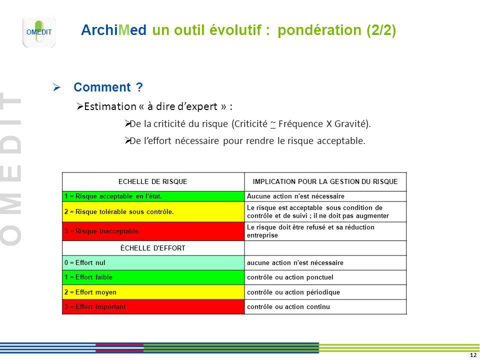 O M E D I T ArchiMed un outil évolutif : pondération (2/2) 12 Comment ? Estimation « à dire dexpert » : De la criticité du risque (Criticité ~ Fréquen