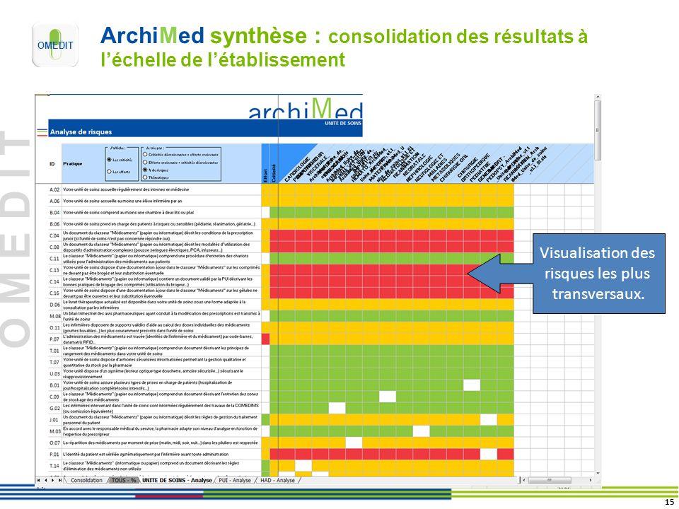 O M E D I T Visualisation des risques les plus transversaux. ArchiMed synthèse : consolidation des résultats à léchelle de létablissement 15