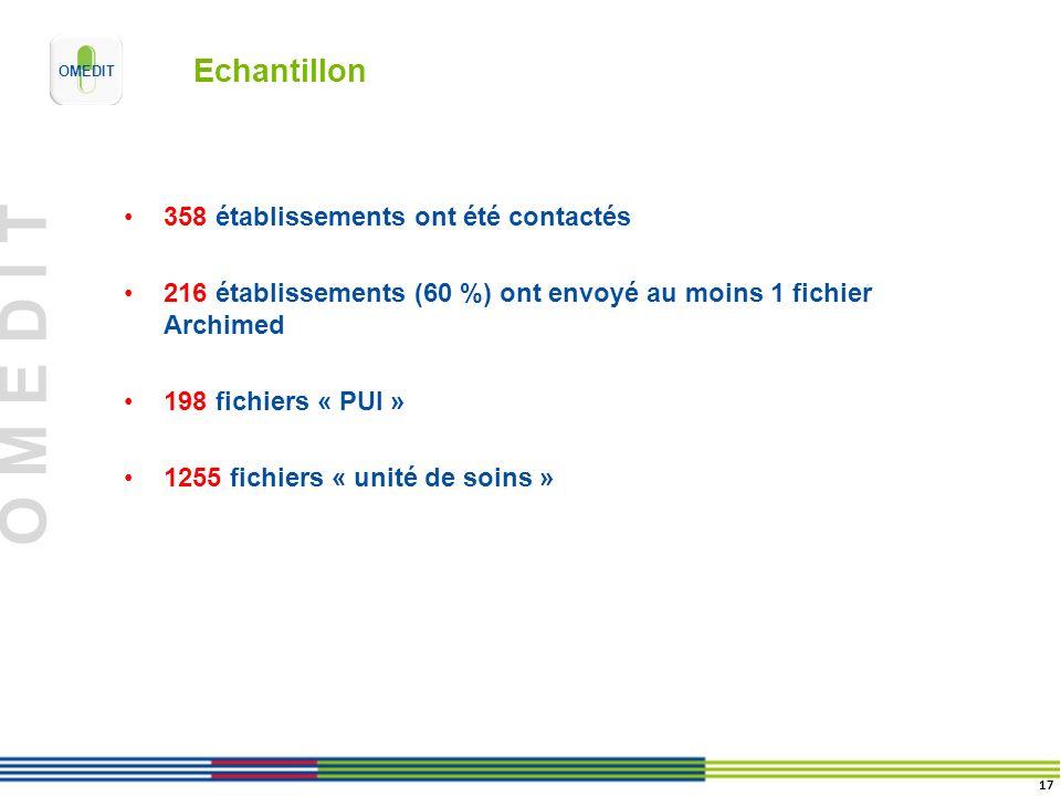 O M E D I T Echantillon 358 établissements ont été contactés 216 établissements (60 %) ont envoyé au moins 1 fichier Archimed 198 fichiers « PUI » 125