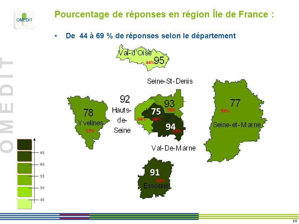 O M E D I T Pourcentage de réponses en région Île de France : De 44 à 69 % de réponses selon le département 65 60 55 50 45 66% 58% 57% 63% 54% 58% 69%
