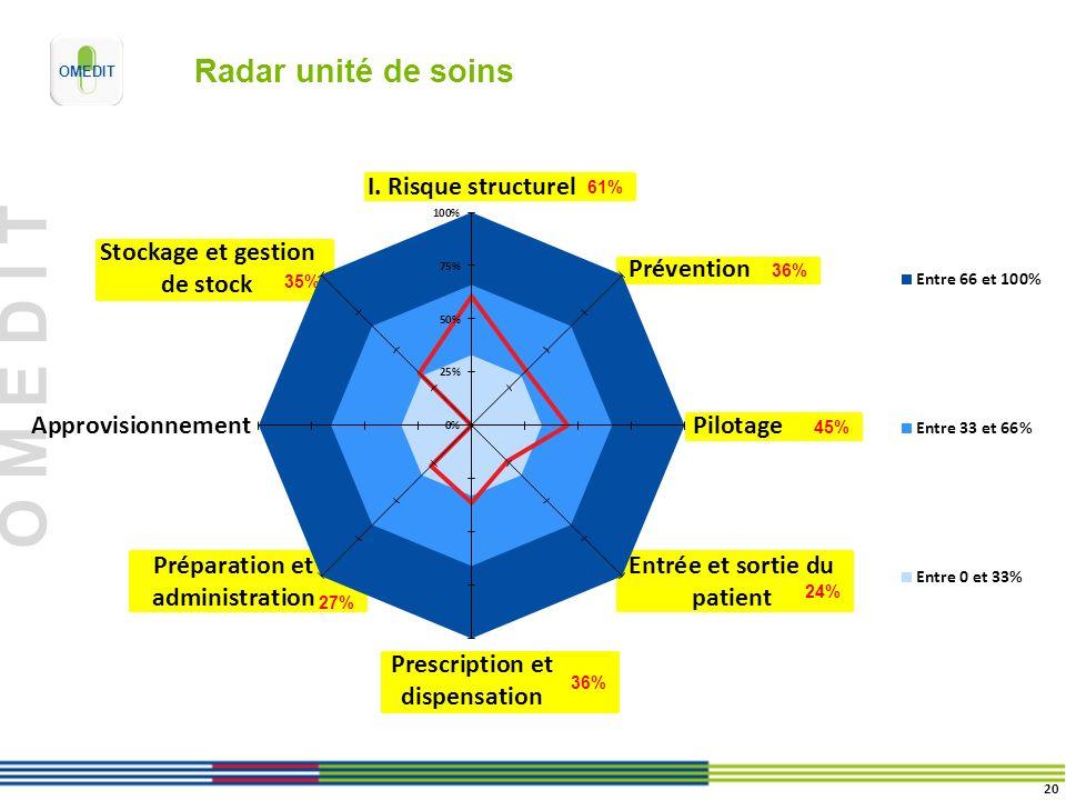 O M E D I T 61% 45% 36% 35% 27% 24% Radar unité de soins 20
