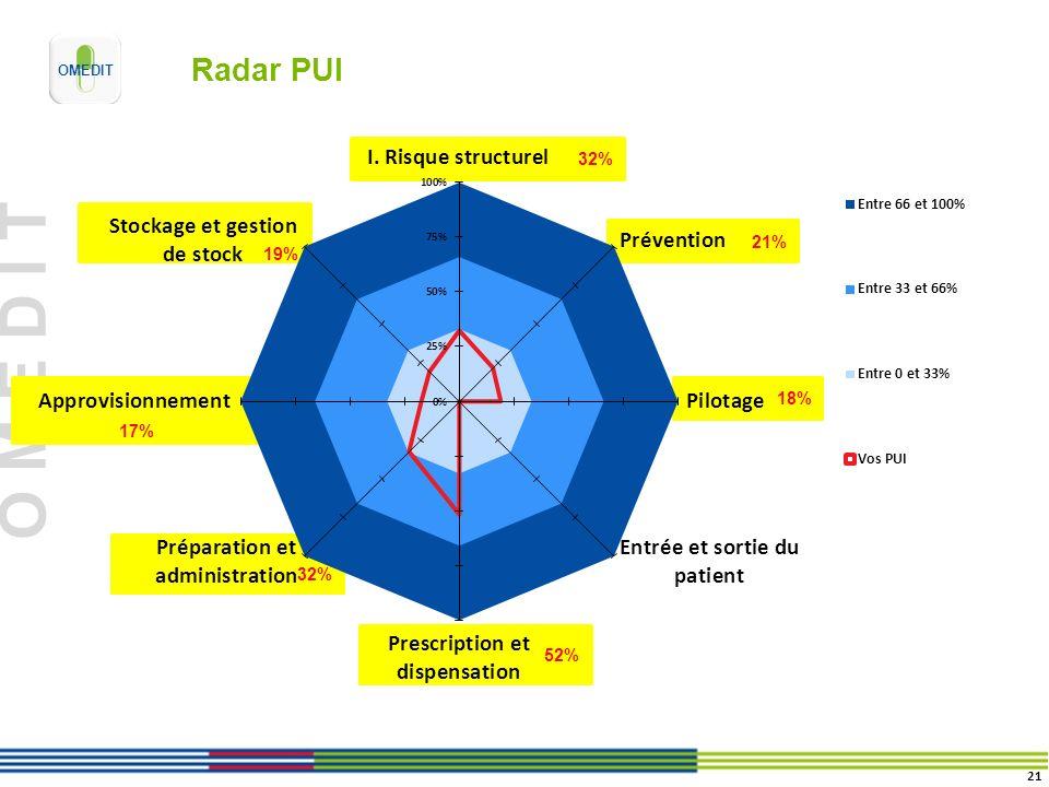 O M E D I T 19% 17% 32% 52% 18% 32% 21% Radar PUI 21