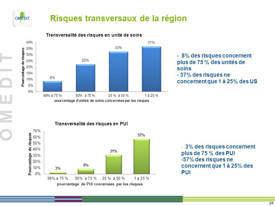 O M E D I T Risques transversaux de la région - 8% des risques concernent plus de 75 % des unités de soins - 37% des risques ne concernent que 1 à 25%
