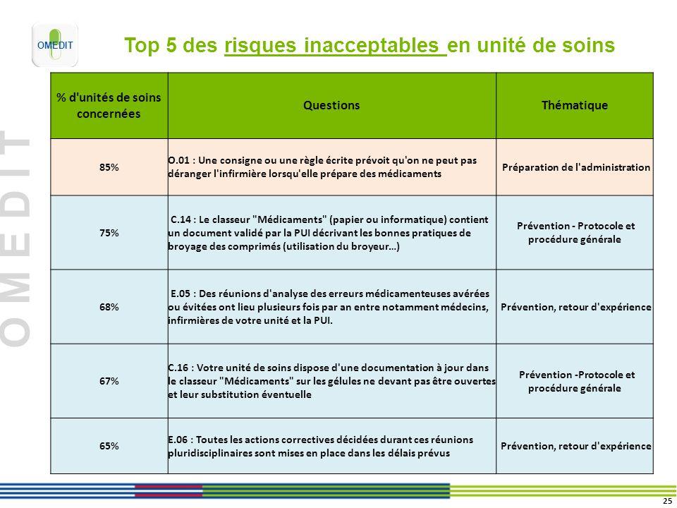 O M E D I T Top 5 des risques inacceptables en unité de soins % d'unités de soins concernées QuestionsThématique 85% O.01 : Une consigne ou une règle