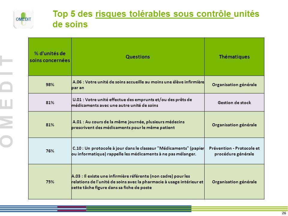 O M E D I T Top 5 des risques tolérables sous contrôle unités de soins % d'unités de soins concernées QuestionsThématiques 98% A.06 : Votre unité de s
