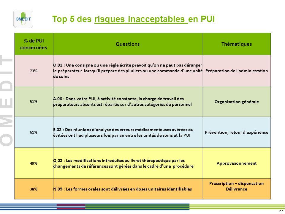 O M E D I T Top 5 des risques inacceptables en PUI % de PUI concernées QuestionsThématiques 73% O.01 : Une consigne ou une règle écrite prévoit qu'on
