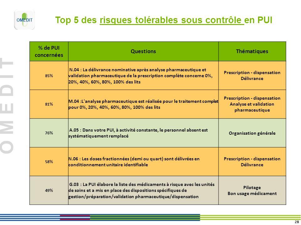 O M E D I T Top 5 des risques tolérables sous contrôle en PUI % de PUI concernées QuestionsThématiques 85% N.04 : La délivrance nominative après analy