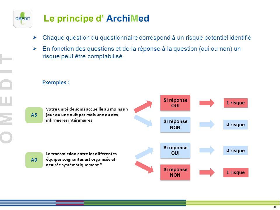 O M E D I T Le principe d ArchiMed Chaque question du questionnaire correspond à un risque potentiel identifié En fonction des questions et de la répo