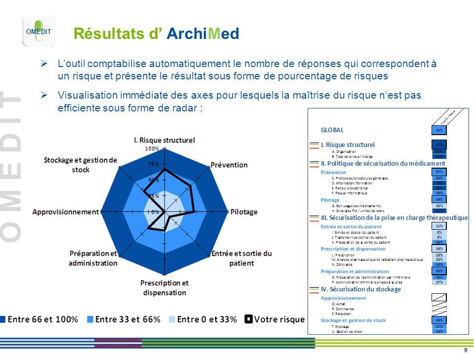 O M E D I T Résultats d ArchiMed Loutil comptabilise automatiquement le nombre de réponses qui correspondent à un risque et présente le résultat sous
