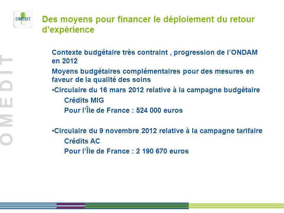 O M E D I T Des moyens pour financer le déploiement du retour dexpérience Contexte budgétaire très contraint, progression de lONDAM en 2012 Moyens bud
