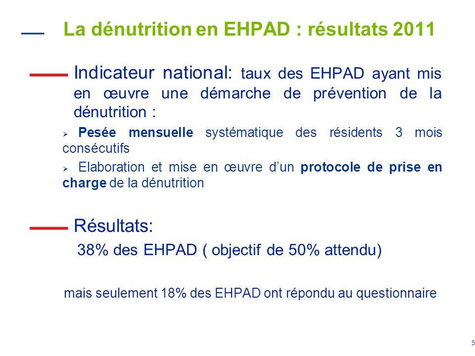5 La dénutrition en EHPAD : résultats 2011 Indicateur national: taux des EHPAD ayant mis en œuvre une démarche de prévention de la dénutrition : Pesée