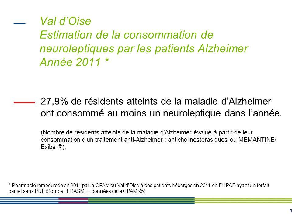 5 Val dOise Estimation de la consommation de neuroleptiques par les patients Alzheimer Année 2011 * 27,9% de résidents atteints de la maladie dAlzheim