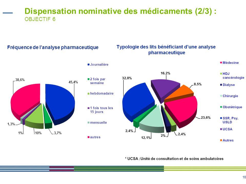 18 Dispensation nominative des médicaments (2/3) : OBJECTIF 6 Fréquence de lanalyse pharmaceutique