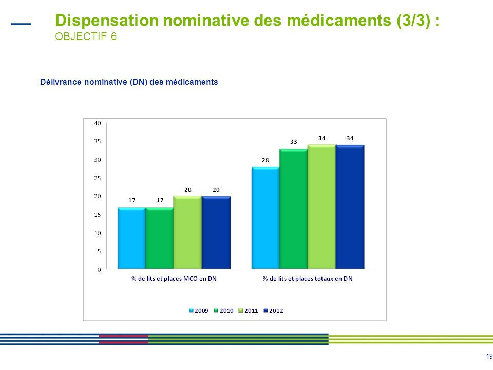 19 Dispensation nominative des médicaments (3/3) : OBJECTIF 6 Délivrance nominative (DN) des médicaments