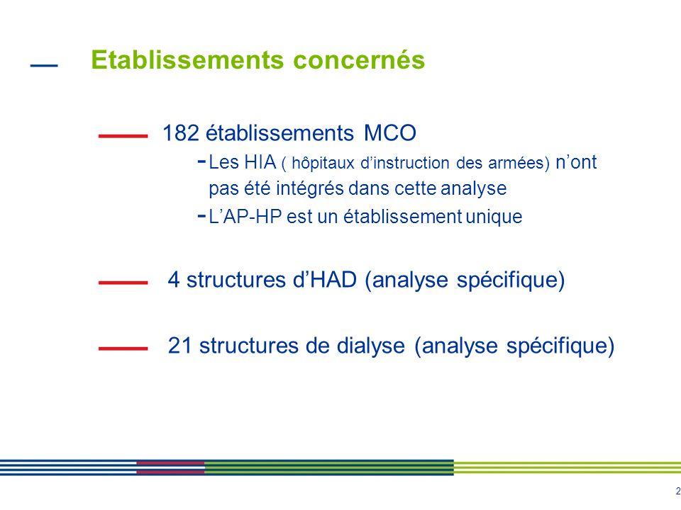 2 Etablissements concernés 182 établissements MCO - Les HIA ( hôpitaux dinstruction des armées) nont pas été intégrés dans cette analyse - LAP-HP est