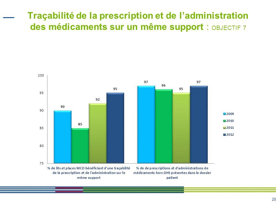 20 Traçabilité de la prescription et de ladministration des médicaments sur un même support : OBJECTIF 7