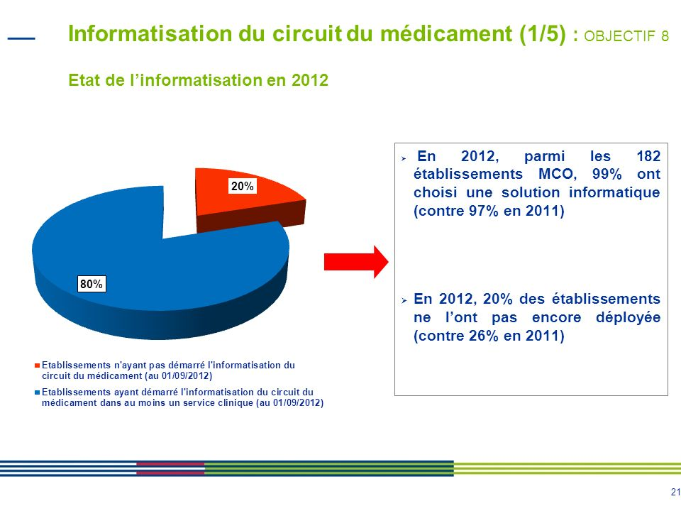 21 Informatisation du circuit du médicament (1/5) : OBJECTIF 8 Etat de linformatisation en 2012 En 2012, parmi les 182 établissements MCO, 99% ont cho