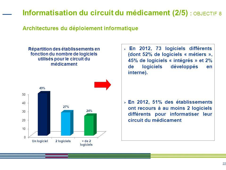 22 Informatisation du circuit du médicament (2/5) : OBJECTIF 8 Architectures du déploiement informatique En 2012, 73 logiciels différents (dont 52% de